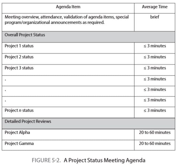 Project Status Meeting Agenda