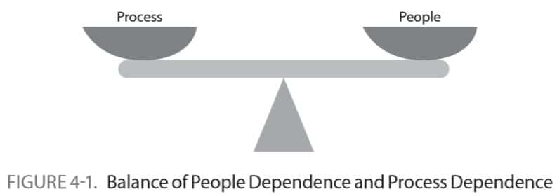 Balance of People Dependence and Process Dependence