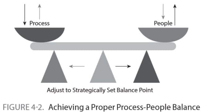 Achieving a Proper Process-People Balance