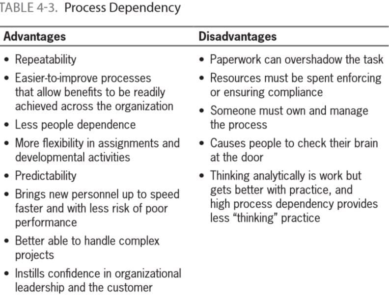 Process Dependency